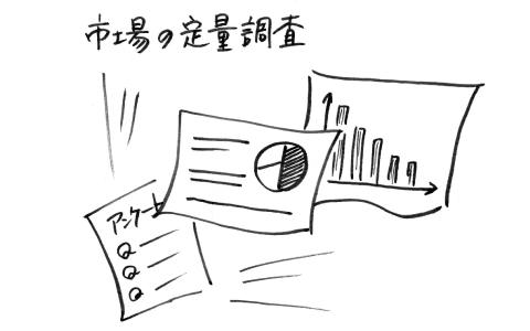 市場の定量調査