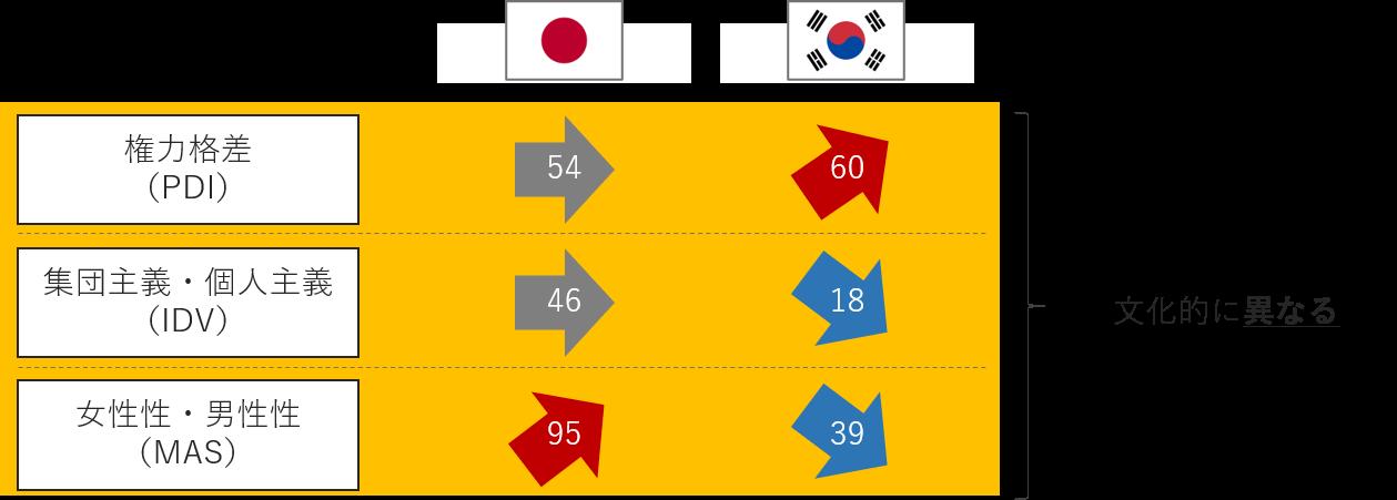 日本と韓国の6Dモデルにおける文化差抜粋